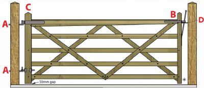 Single 5 Bar gate between posts