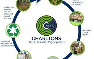 Charltons Sustainable lifecycle of timber